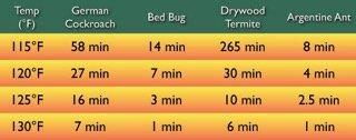 Pest Control Chart